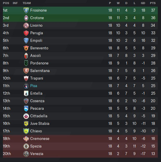 Serie B league table with Pisa siting 11th after 18 games.
