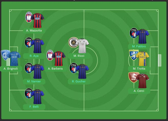 Serie B team of the season.